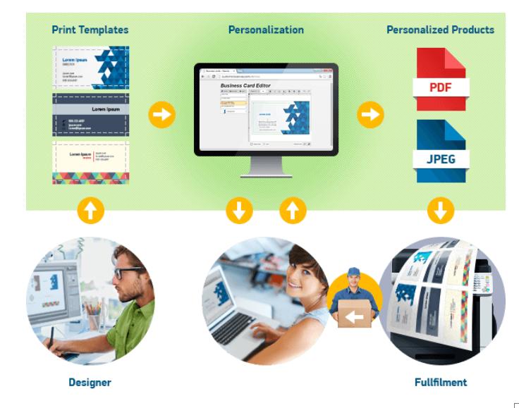 HTML5 Web to Print Designer